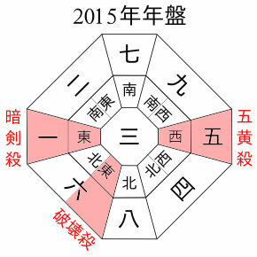 2015年盤