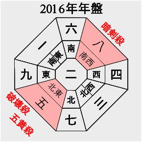 2016年盤